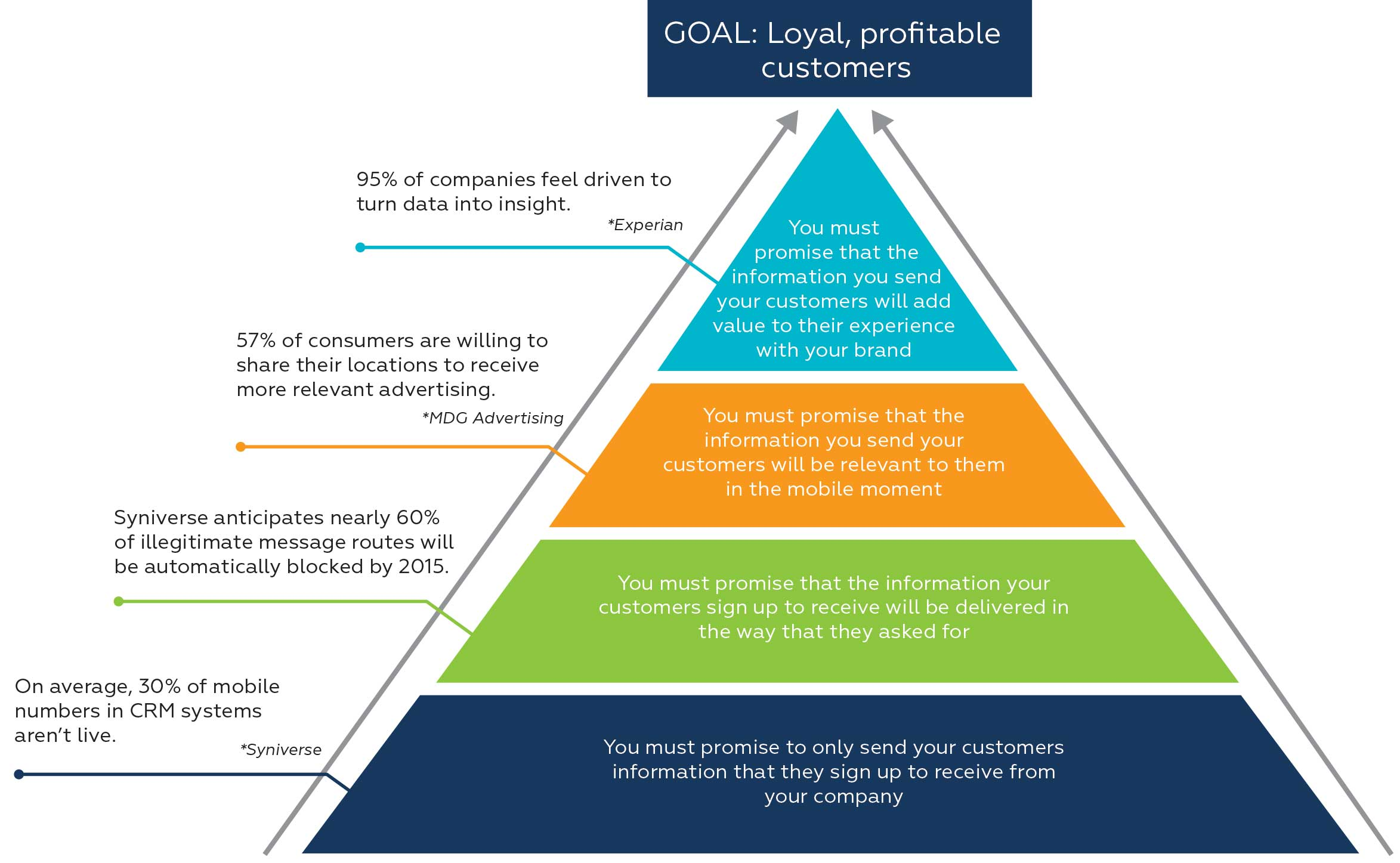 Integrated live six step blueprint outlines the importance of the blueprint encapsulated below outlines the steps companies should take to address four core brand promises along with the actions to build trust malvernweather Choice Image